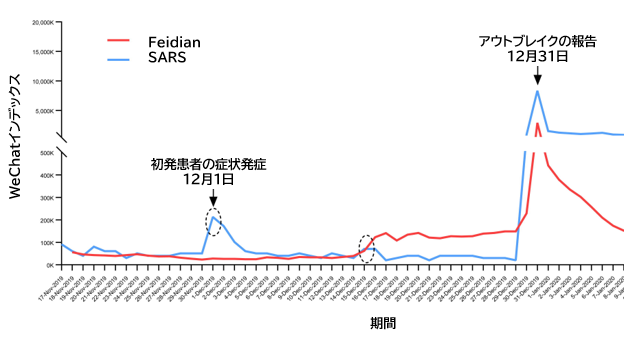COVID-19:中国SNSにおけるアウトブレイクの予兆_e0156318_17133723.png