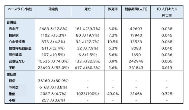 COVID-19:China CDCによる72314人の解析結果_e0156318_8534749.png