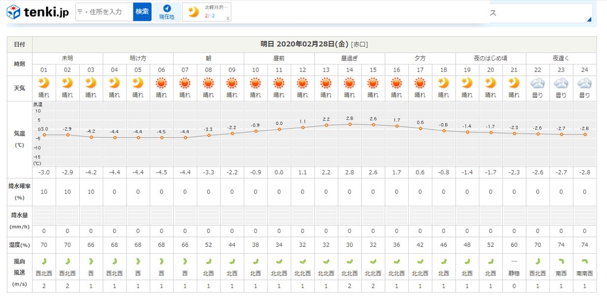 今週末の天気と気温(2020年2月27日)3月1日~12日まで休業です_b0174425_21275084.png
