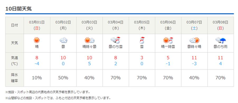 今週末の天気と気温(2020年2月27日)3月1日~12日まで休業です_b0174425_21275985.png