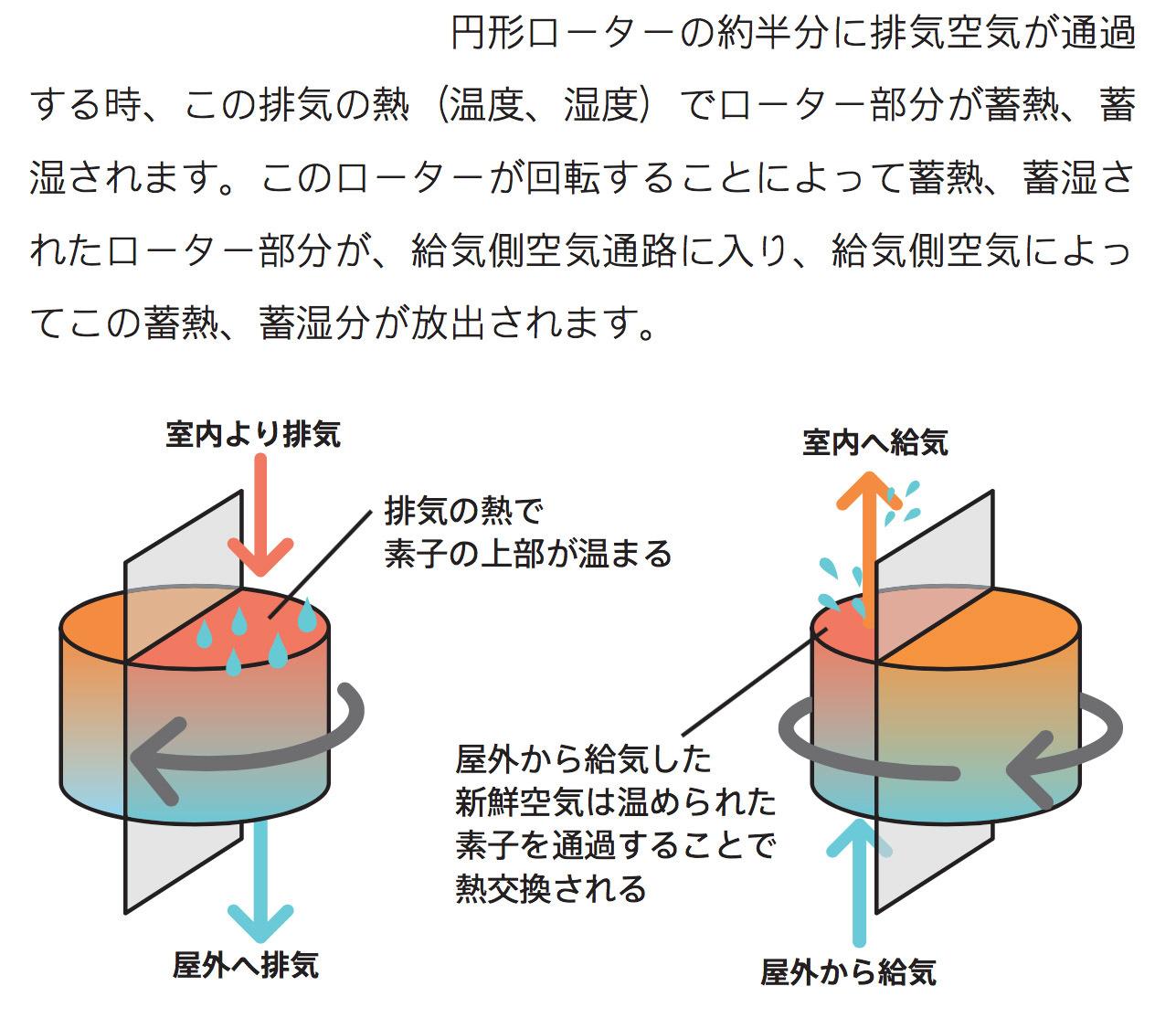 Q1住宅L2二ツ井:熱・水蒸気回収型熱交換換気システムRDKR_e0054299_08591002.jpg