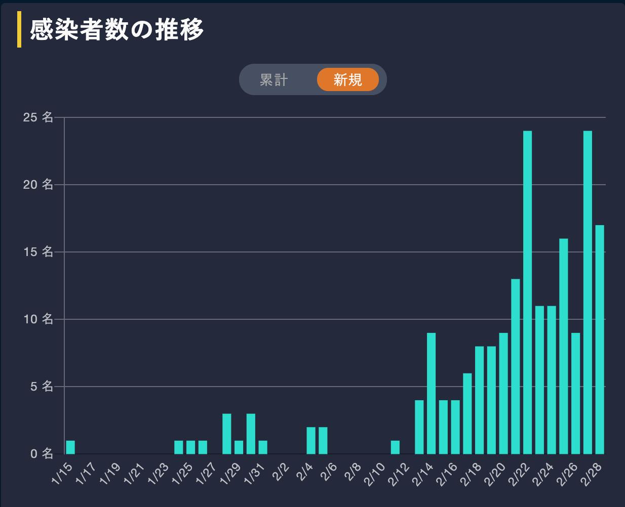 新型コロナウイルス感染正念場_d0028322_23084969.png