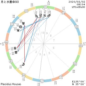 月・双子座入り/月と水星@90/水星逆行中_f0008555_19480661.png