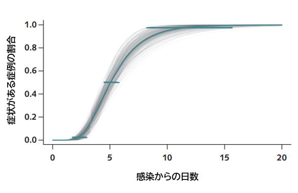 COVID-19:湖北省外の症例における潜伏期間の推定_e0156318_2146662.png