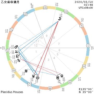 乙女座満月/水星逆行終了/人に優しく、尊重・尊敬・柔軟性。理解。_f0008555_22204478.png