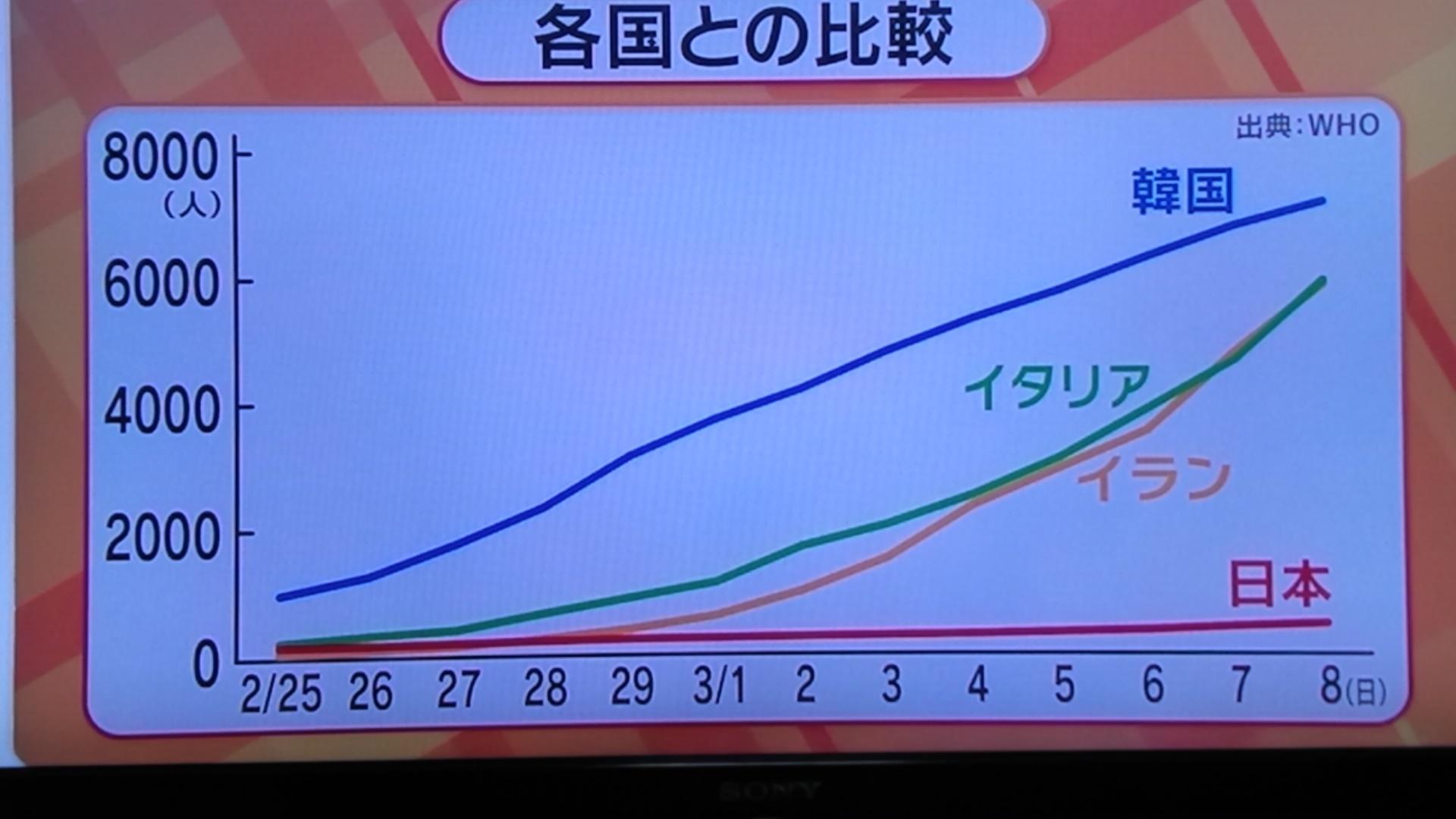 コロナ感染者数の比較_d0262085_07294844.jpg