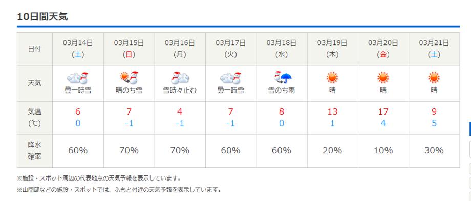 今週末の天気と気温(2020年3月11日)13日から営業再開します!_b0174425_18543116.png
