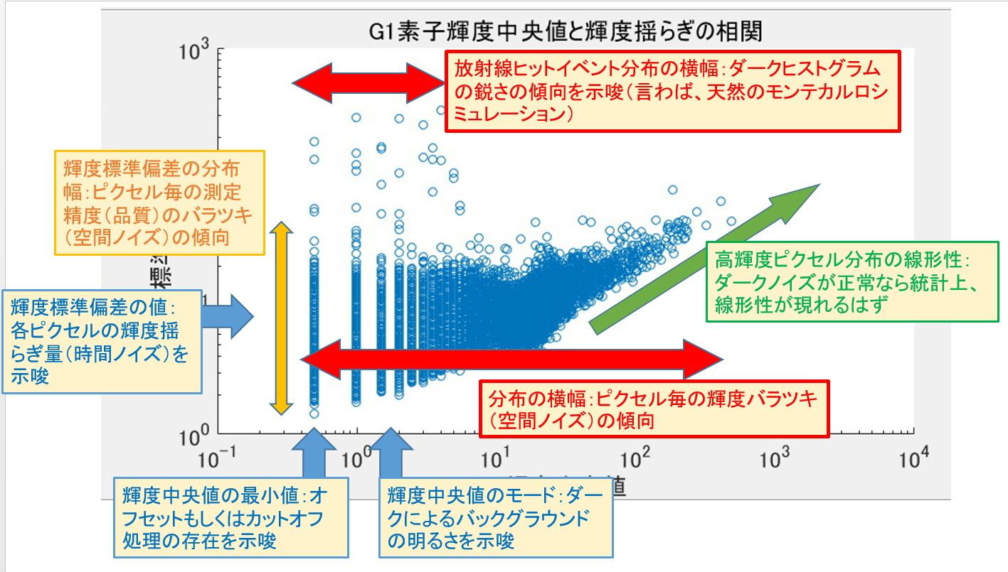 デジタル一眼レフのノイズ解析ごっこ①_f0346040_16413693.jpg