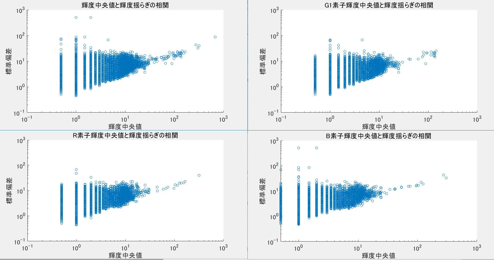 デジタル一眼レフのノイズ解析ごっこ①_f0346040_16573673.jpg
