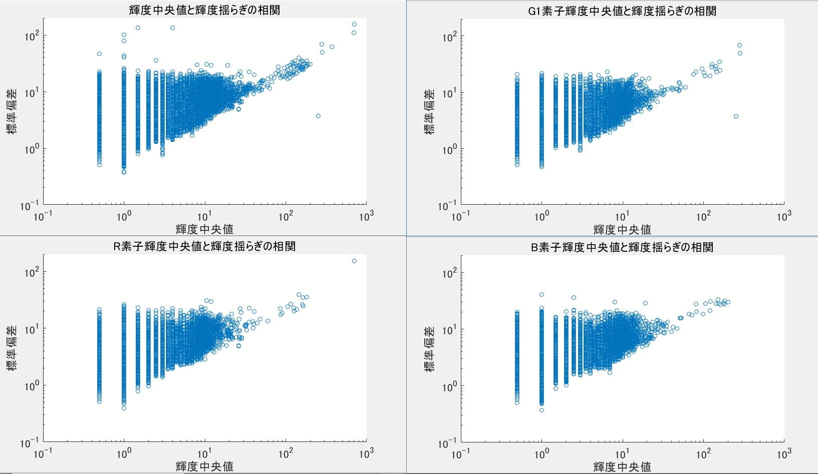 デジタル一眼レフのノイズ解析ごっこ①_f0346040_17011728.jpg