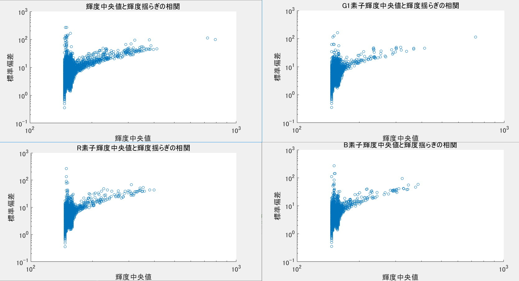 デジタル一眼レフのノイズ解析ごっこ①_f0346040_17510157.jpg
