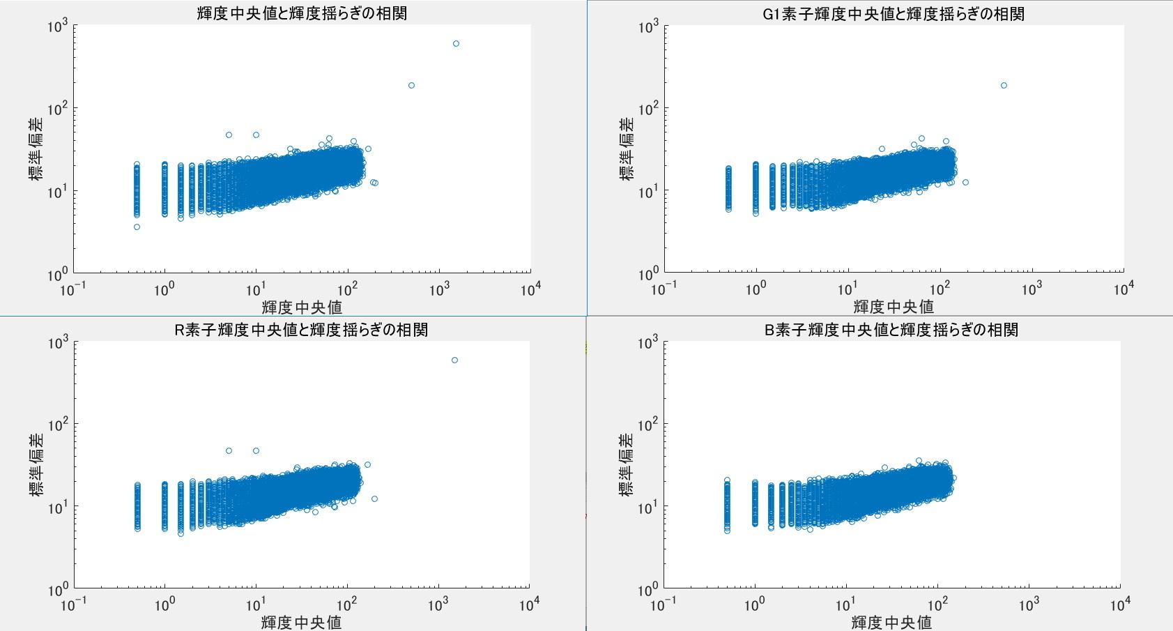 デジタル一眼レフのノイズ解析ごっこ①_f0346040_17580564.jpg