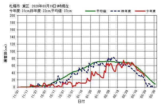 北海道緊急事態宣言最終日_c0025115_21060735.jpg