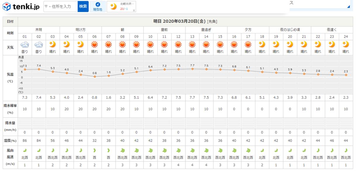 今週末の天気と気温(2020年3月19日)_b0174425_21523606.png