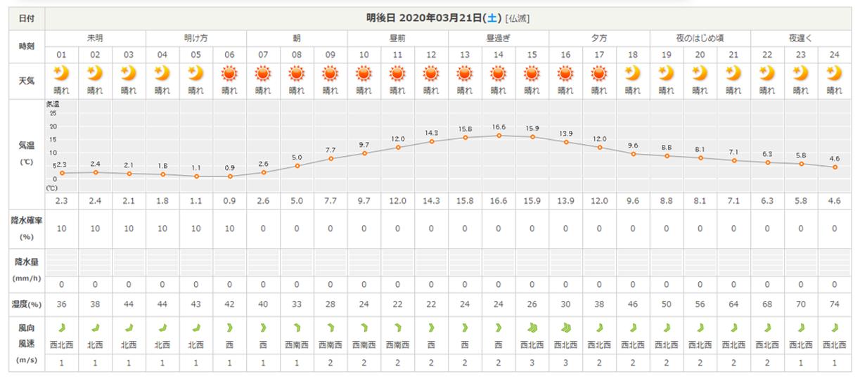 今週末の天気と気温(2020年3月19日)_b0174425_21524072.png