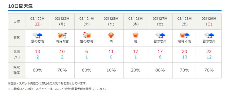 今週末の天気と気温(2020年3月19日)_b0174425_21524585.png