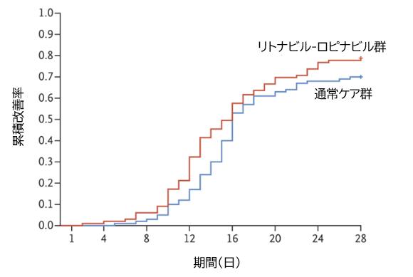 COVID-19:ロピナビル/リトナビルの有効性_e0156318_18141276.png