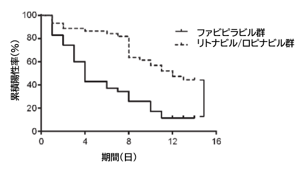 COVID-19:ファビピラビルのほうがリトナビル/ロピナビルよりも有効_e0156318_22102576.png
