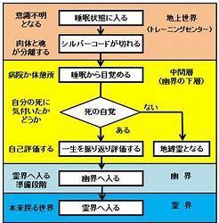 密教1400 心霊体験【帰幽】_e0392772_21513241.jpg