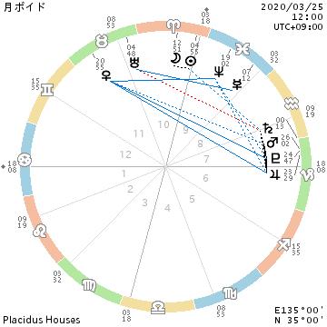 新月翌日/月が孤立状態・動きたいけど動くのは明日以降_f0008555_22404360.png