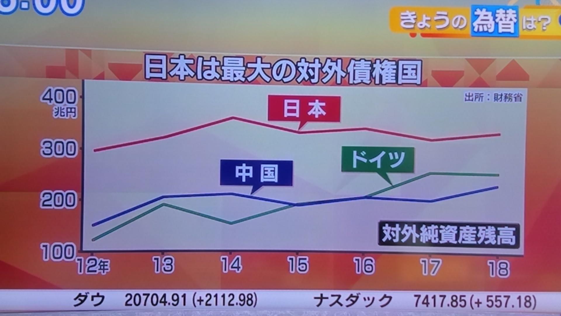 対外債権を保有する日本は⁉_d0262085_09561982.jpg