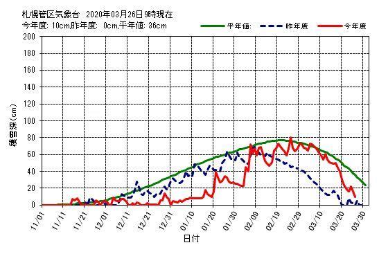 札幌東区積雪ゼロ_c0025115_21443389.jpg