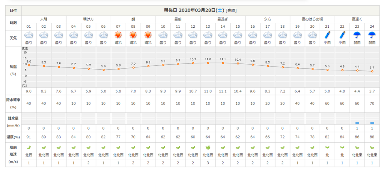 今週末の天気と気温(2020年3月26日)_b0174425_18582414.png