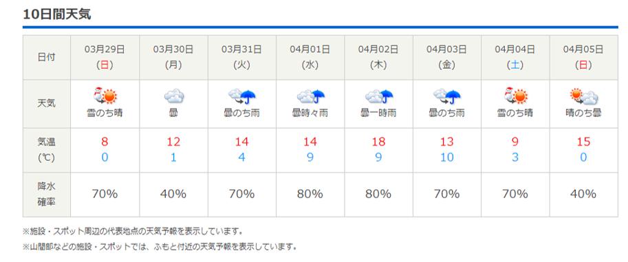 今週末の天気と気温(2020年3月26日)_b0174425_18582971.png