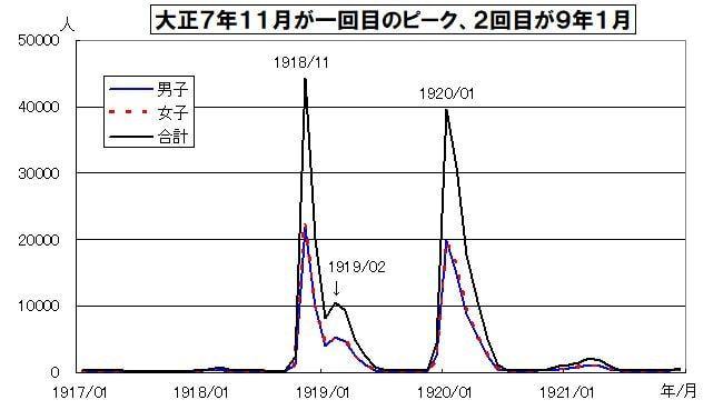 日本におけるスペイン風邪についての分析 _f0031459_20144242.jpg