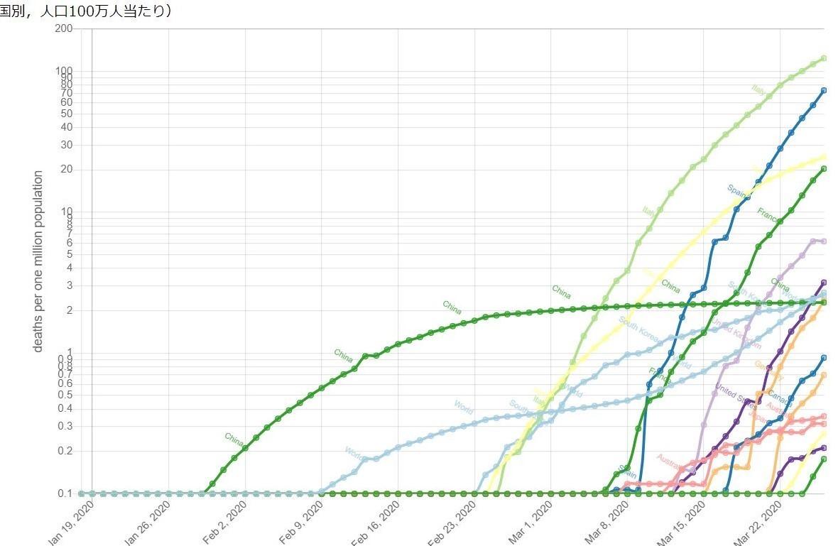 人口あたりの新型コロナウイルス死者数の推移(国別)_f0096508_16464486.jpg