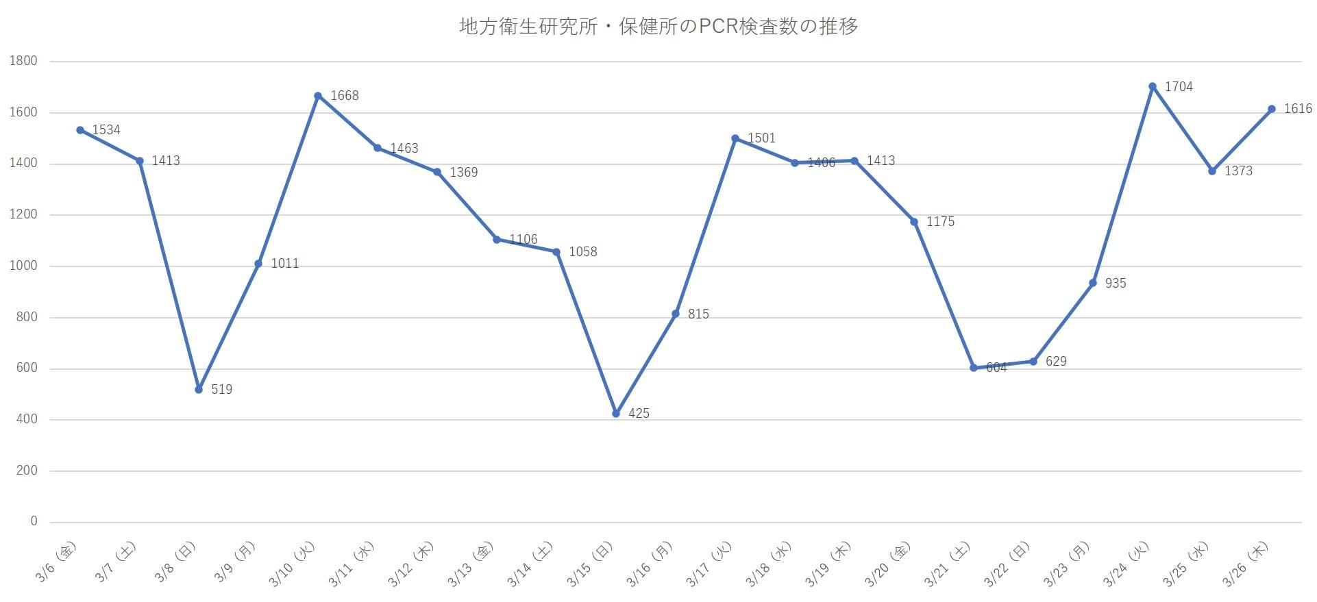 PCR検査数の推移_e0337777_09350301.jpg