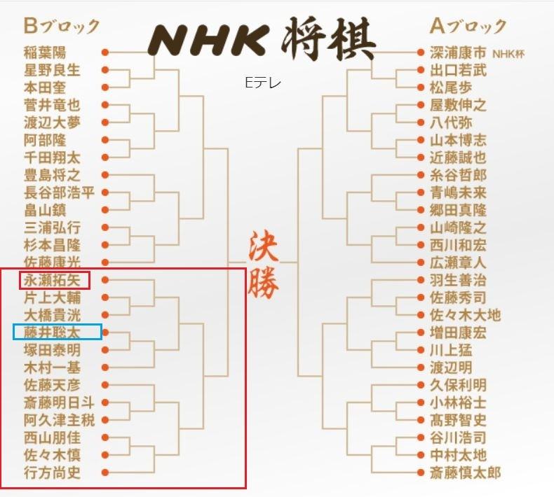 第70回NHK将棋トーナメント表_f0096508_16433319.jpg