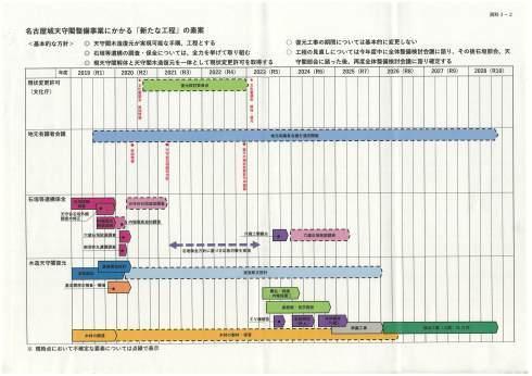 名古屋市「名古屋城 石列毀損再発防止策が理解されるまで、木造復元はスタート位置に立てない」_d0011701_01215774.jpg