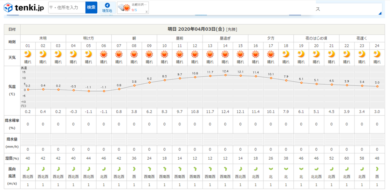 今週末の天気と気温(2020年4月2日):4月6日(月)からグリーンスタイルへ_b0174425_18214984.png