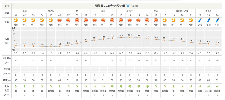 今週末の天気と気温(2020年4月2日):4月6日(月)からグリーンスタイルへ_b0174425_18215307.png