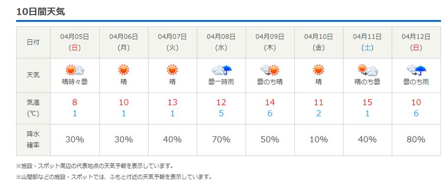 今週末の天気と気温(2020年4月2日):4月6日(月)からグリーンスタイルへ_b0174425_18215842.png