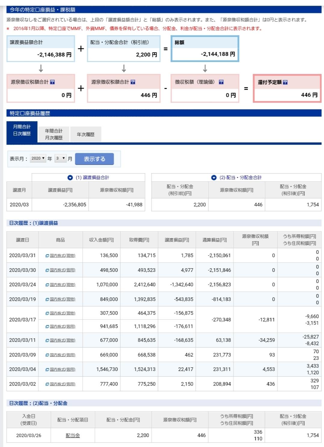 歴史的大暴落からの~3月株取引収支結果(+_+)_f0395324_17513333.jpg