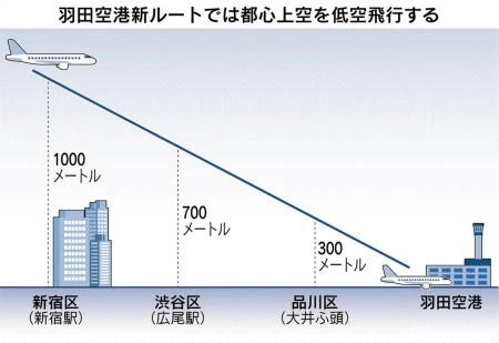 都心上空に飛行機が次々と_a0057402_05191280.png
