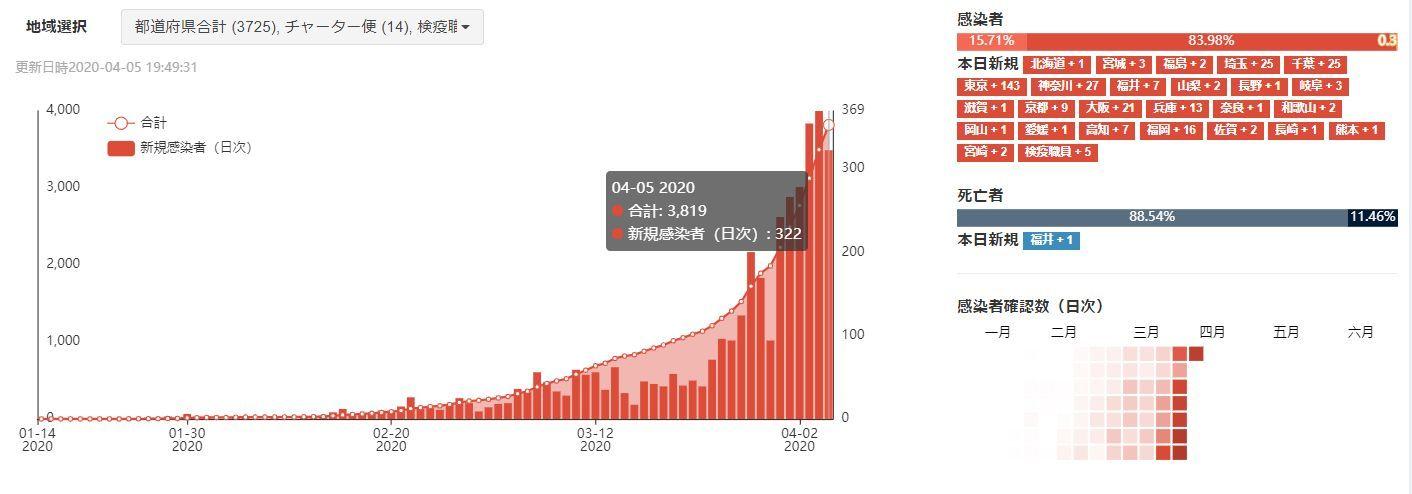 国内感染者数3000人越えから3日、日次感染者数連続300人越え続く_c0025115_20543422.jpg