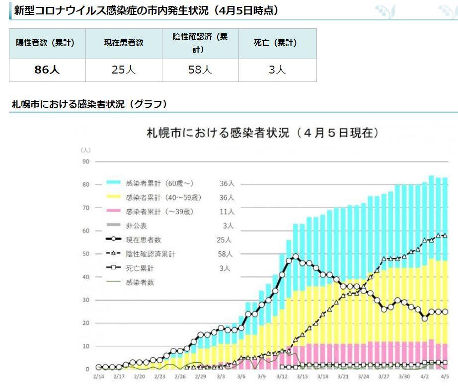 国内感染者数3000人越えから3日、日次感染者数連続300人越え続く_c0025115_21211129.jpg