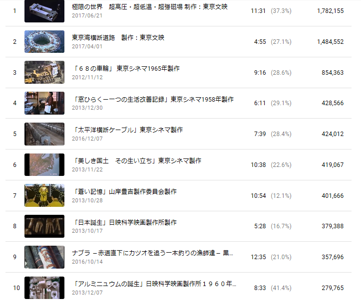 You Tube のNPO法人科学映像館の再生回数は2000万回を超える_b0115553_08064554.png