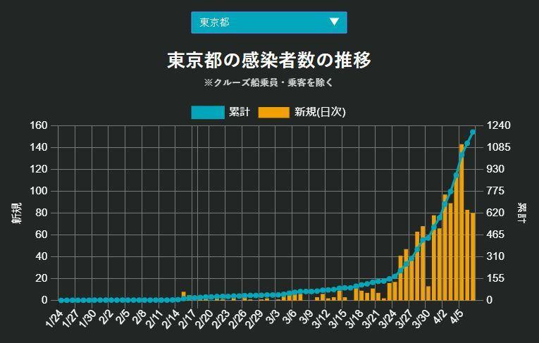 緊急事態宣言の日、福岡が北海道を抜いた_c0025115_21592426.jpg