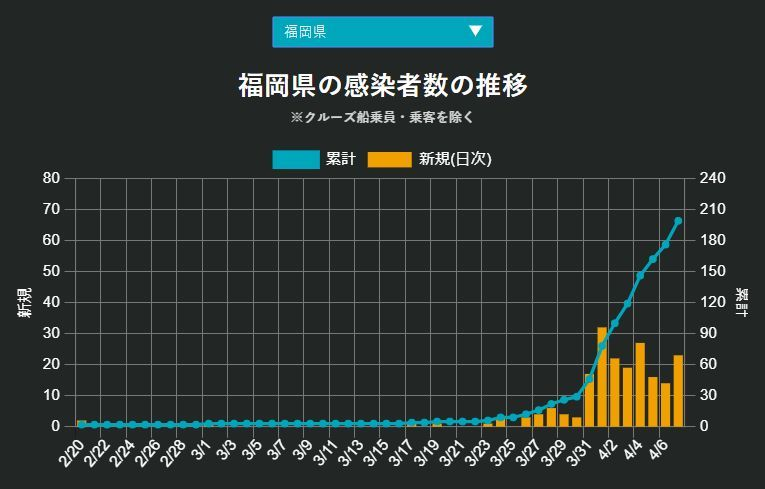 緊急事態宣言の日、福岡が北海道を抜いた_c0025115_21594381.jpg
