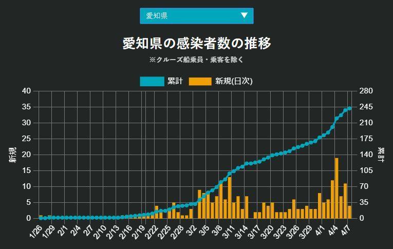 緊急事態宣言の日、福岡が北海道を抜いた_c0025115_21594875.jpg