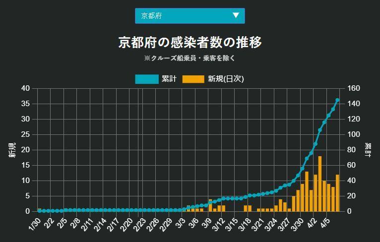緊急事態宣言の日、福岡が北海道を抜いた_c0025115_21595356.jpg