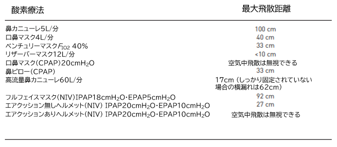 COVID-19:COVID-19と酸素療法_e0156318_22104332.png