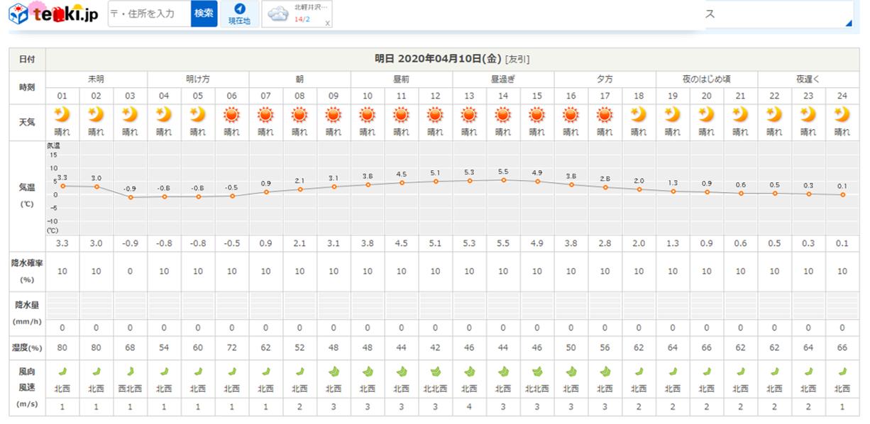 今週末の天気と気温(2020年4月9日)_b0174425_22262100.png