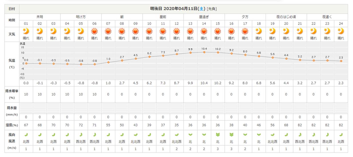 今週末の天気と気温(2020年4月9日)_b0174425_22262576.png