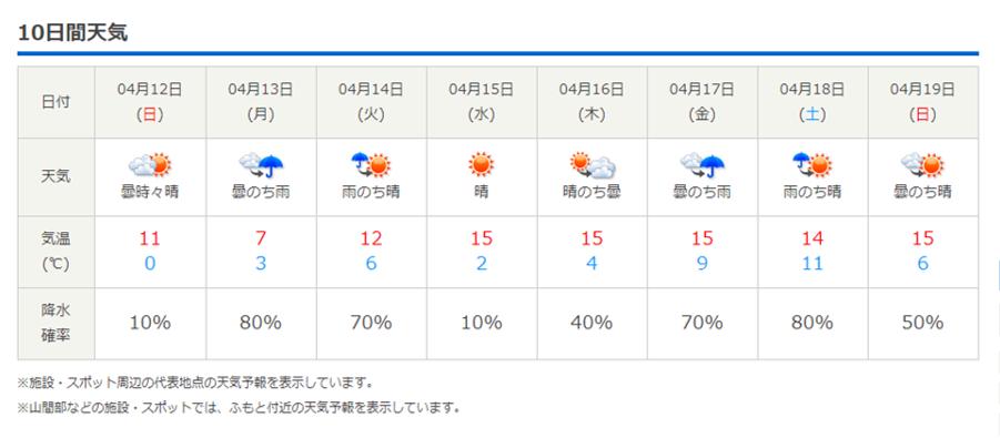 今週末の天気と気温(2020年4月9日)_b0174425_22263061.png