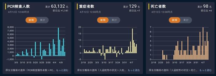 令和2年4月12日(日) 新型コロナウイルス 全国の状況_c0021859_15181959.jpg